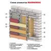 Система Марморок утепление и фасад Вашего дома
